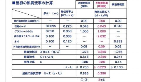 屋根熱貫流率の計算02